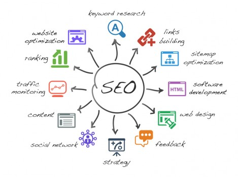 Search Engine Optimization Plans SEO