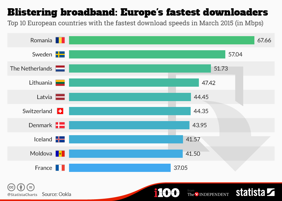 This chart shows the top 10 European countries with the fastest download speeds in March 2015.