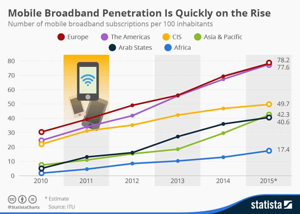 Mobile Broadband Penetration Is Quickly on the Rise