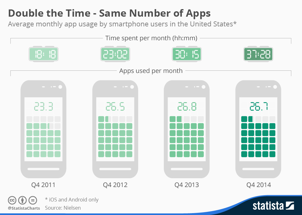 Double the Time - Same Number of Apps - It's All About Them Apps