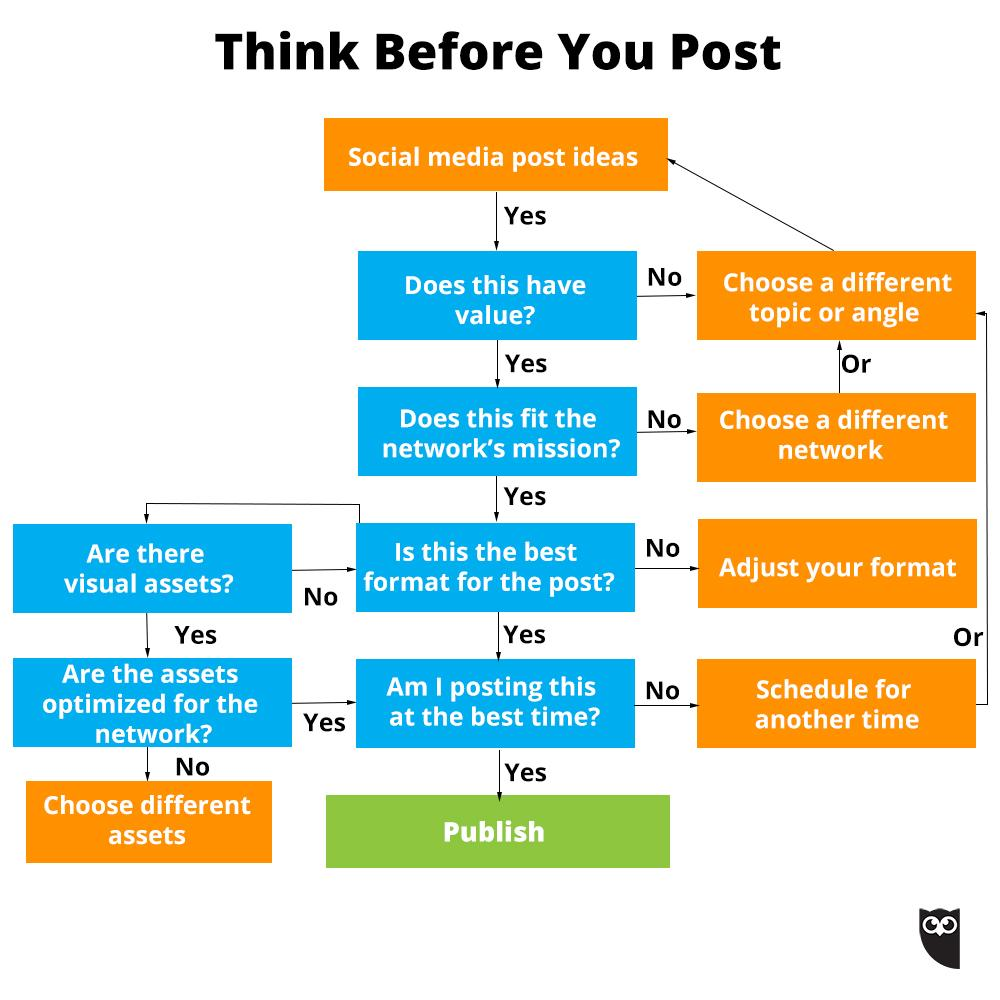 Team INternet Solutions Think Before You Post